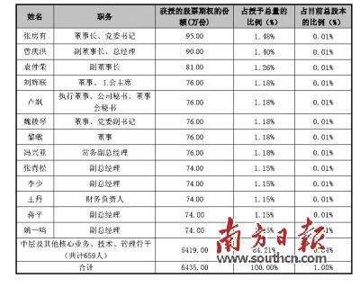 广汽高管戴上金手铐 推股票期权激励计划