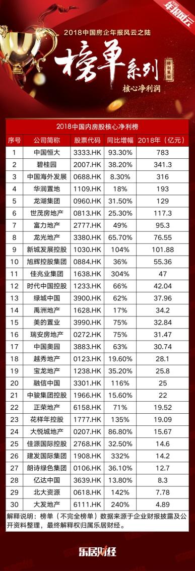 房企核心净利最新榜单出炉:恒大783亿夺魁