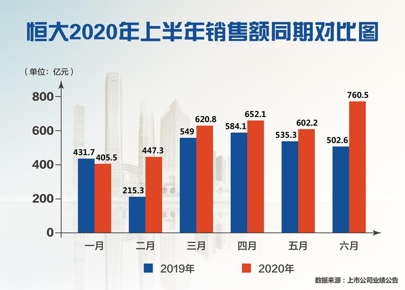 """广州恒大:""""高提高、控经营规模、降债务""""发展战略加上巨大助推"""