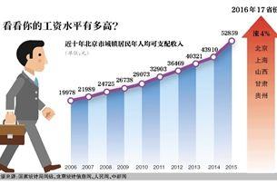 """9省份涨最低工资标准居民收入仍在""""上行""""道"""