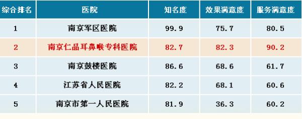 独家揭秘:南京耳鼻喉专科医院排名